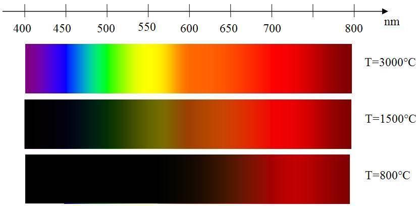 spectre d 39 mission d 39 un corps chaud lumi re et couleurs l 39 essentiel. Black Bedroom Furniture Sets. Home Design Ideas